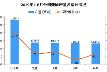 2019年1-6月全国柴油产量为8080.6万吨 同比下降7.8%