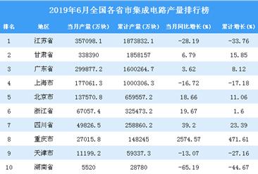 2019年6月全国各省市集成电路产量排行榜top20