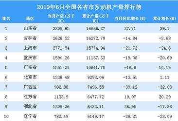 2019年6月全国各省市发动机产量排行榜top20