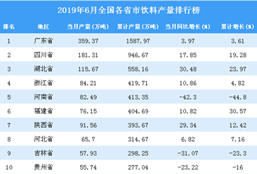 2019年6月全国各省市饮料产量2019年送彩金网站大全榜(附完整榜单)