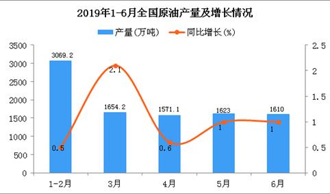 2019年1-6月全国原油产量为9539万吨 同比增长0.8%