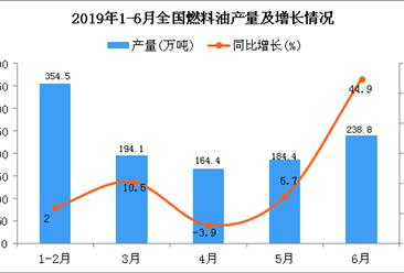 2019年1-6月全国燃料油产量为1144.8万吨 同比增长8.7%