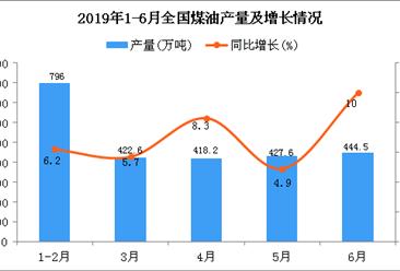 2019年1-6月全国煤油产量为2509.8万吨 同比增长7%