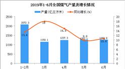 2019年1-6月全国煤气产量为7180.3亿立方米 同比增长11.7%