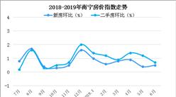 南宁13平米学区瓦房售价30多万?2019南宁房价走势分析(图)