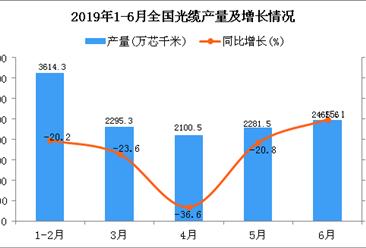2019年1-6月全国光缆产量为12577.2万芯千米 同比下降23.2%