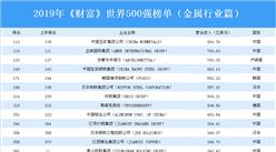 2019年《财富》世界500强榜单(金属行业篇):中国13家企业上榜(附榜单)