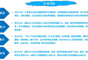 湖南省新政推动5G+智慧城市发展 2019年我国智慧城市市场规模预测(图)
