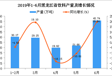 2019年1-6月黑龙江省饮料产量为148.9万吨 同比增长4.43%