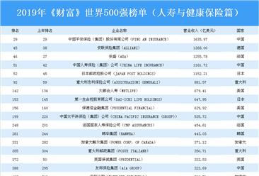 2019年《财富》世界500强榜单(人寿与健康保险篇):中国平安位居榜首