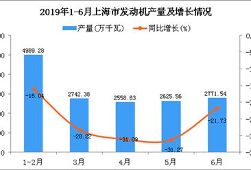2019年1-6月上海市发动机产量为15774.94万千瓦 同比下降24.3%
