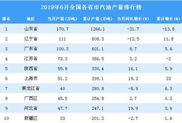 2019年6月全国各省市汽油产量排行榜(附完整榜单)