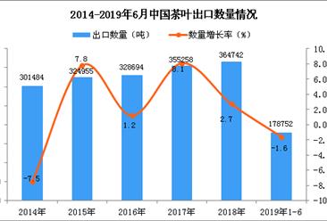2019年1-6月中国茶叶出口量同比下降1.6%