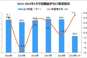 2019年1-6月中国微波炉出口量为2914万个 同比增长7.2%