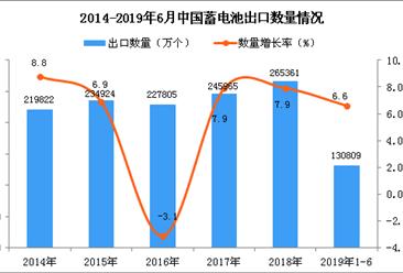 2019年1-6月中国蓄电池出口量为130809万个 同比增长6.6%