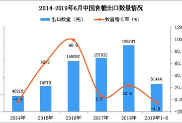 2019年1-6月中国食糖出口量同比下降4.9%