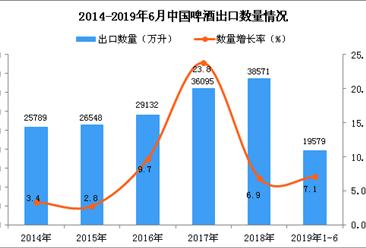 2019年1-6月中国啤酒出口量及金额增长情况分析