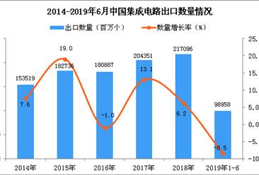 2019年1-6月中国集成电路出口量为98958百万个 同比下降8.5%