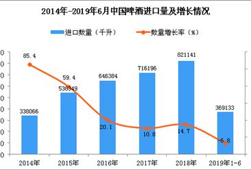 2019年1-6月中国啤酒进口数量及金额增长率情况分析