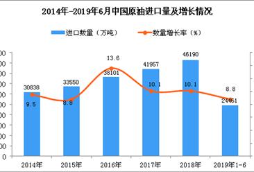 2019年1-6月中国原油进口数量及金额增长率情况分析