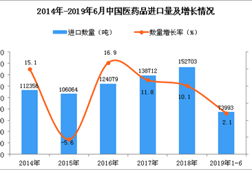 2019年1-6月中国医药品进口量及金额增长情况分析