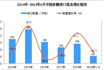 2019年1-6月中国食糖进口量为107万吨 同比下降22.3%