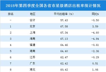 2018年四季度全国各省市星级酒店出租率排行榜:北京/上海/海南入住率前三