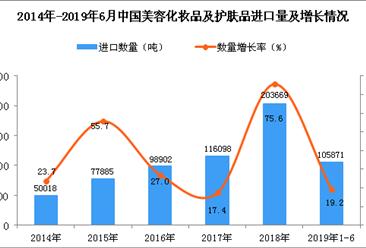 2019年1-6月中国美容化妆品及护肤品进口量同比增长19.2%