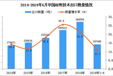 2019年1-6月中国材料技术出口量同比增长11.1%