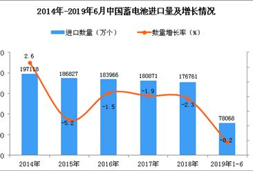 2019年1-6月中国蓄电池进口量为78068万个 同比下降8.2%
