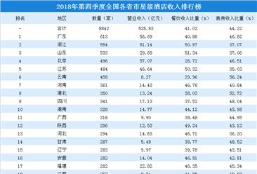 2018年四季度全国各省市星级酒店收入排行榜:4省市酒店收入超50亿元