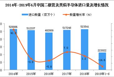 2019年1-6月中国二极管及类似半导体器件进口量同比下降14.6%