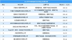 2018年中国电池行业百强企业排行榜:天能动力第一 宁德时代第二(图)