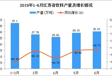 2019年1-6月江苏省饮料产量为150.5万吨 同比下降50.8%
