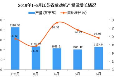 2019年1-6月江苏省发动机产量为6477.72万千瓦 同比增长20.29%