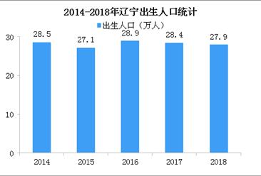 辽宁拟对生育两孩家庭予以支持 辽宁出生人口及出生率数据分析(图)