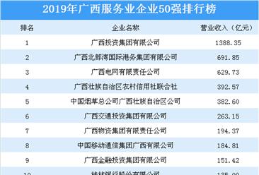2019年广西服务业企业50强排行榜