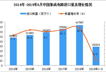 2019年1-6月中国集成电路进口量及金额增长情况分析