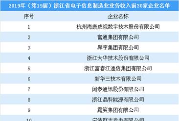 2019年(第19届)浙江省电子信息制造业业务收入30强企业:海康威视等企业上榜