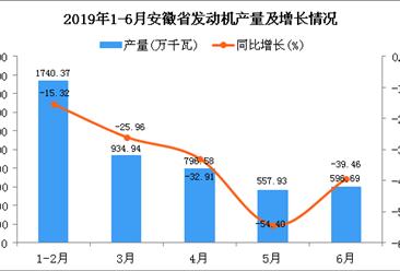 2019年1-6月安徽省发动机产量为4742.75万千瓦 同比下降29.37%