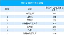 2019年全球化工50强企业排行榜:中石化排名第三  中石油首次上榜(附榜单)