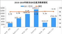 2019年上半年南京经济运行情况分析:GDP同比增长8.1%(附图表)