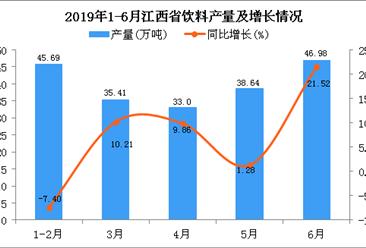 2019年1-6月江西省饮料产量为222.08万吨 同比增长17.95%