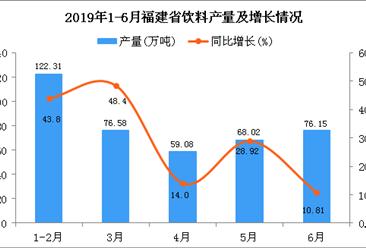 2019年1-6月福建省饮料产量及增长情况分析(图)