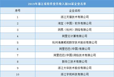 2019年浙江省软件业务收入30强企业榜单:天猫/淘宝/网易等(附全名单)
