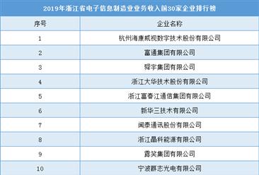 2019年浙江省电子信息制造业30强企业排行榜
