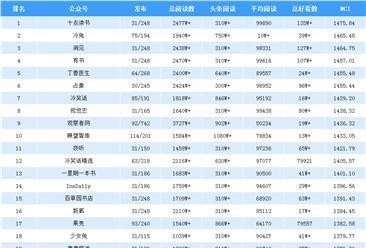 2019年7月全国微信公众号100强排行榜出炉(附完整榜单)