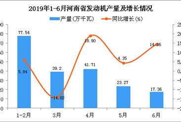 2019年1-6月河南省发动机产量为199.85万千瓦 同比下降0.32%