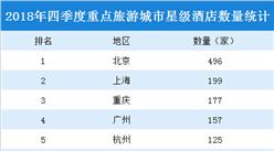 2018年四季度重点旅游城市星级酒店数量排行榜:北京稳居榜首(附榜单)