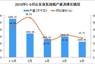 2019年1-6月山东省发动机产量同比增长38.81%